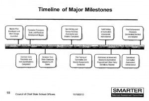 SBAC CCSS Timeline